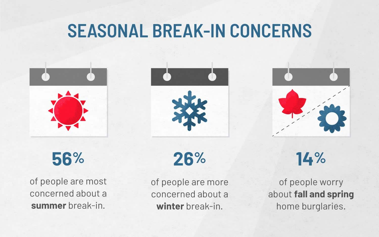 graphic that shows seasonal break-in concerns