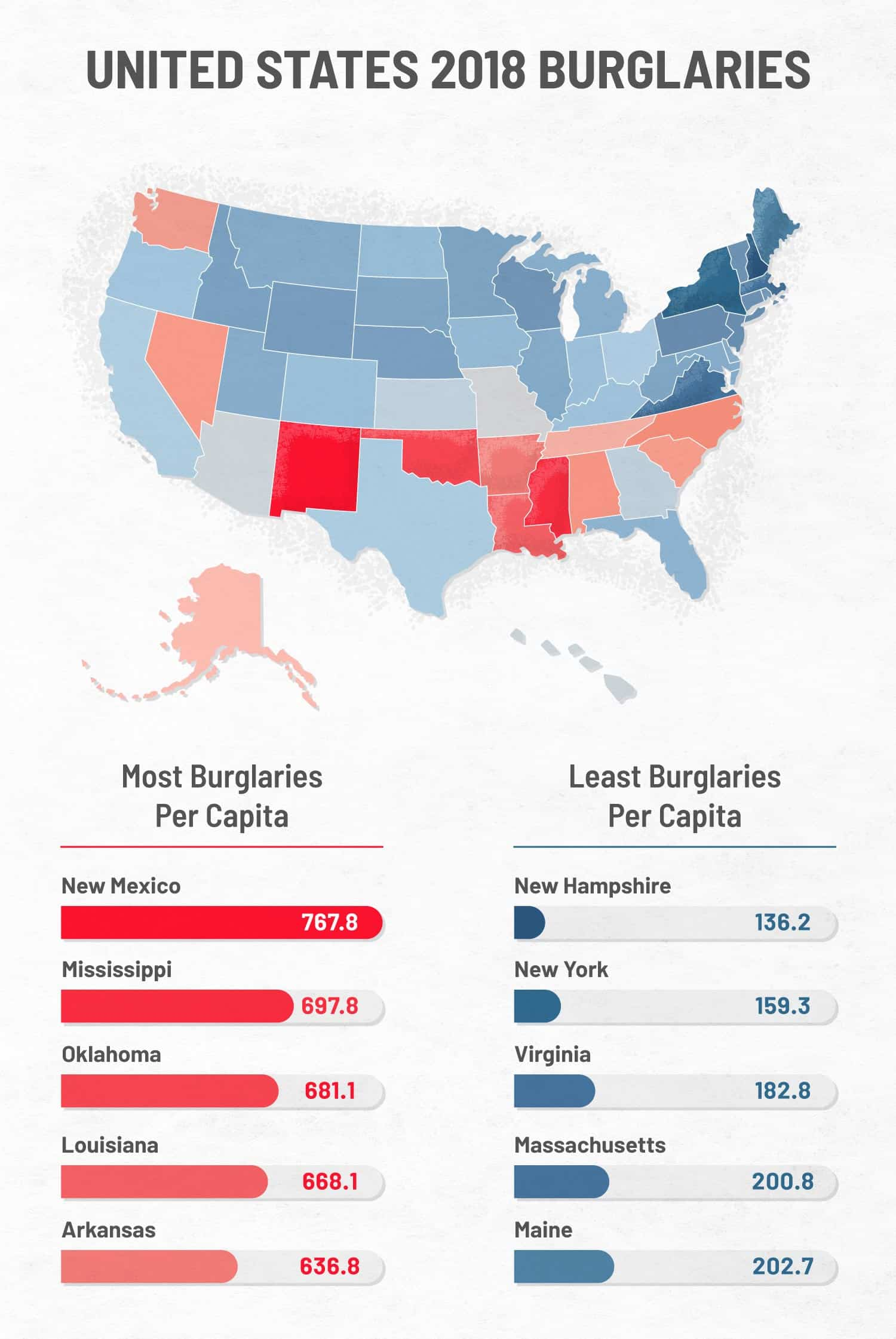 states with the most and least break-ins per capita