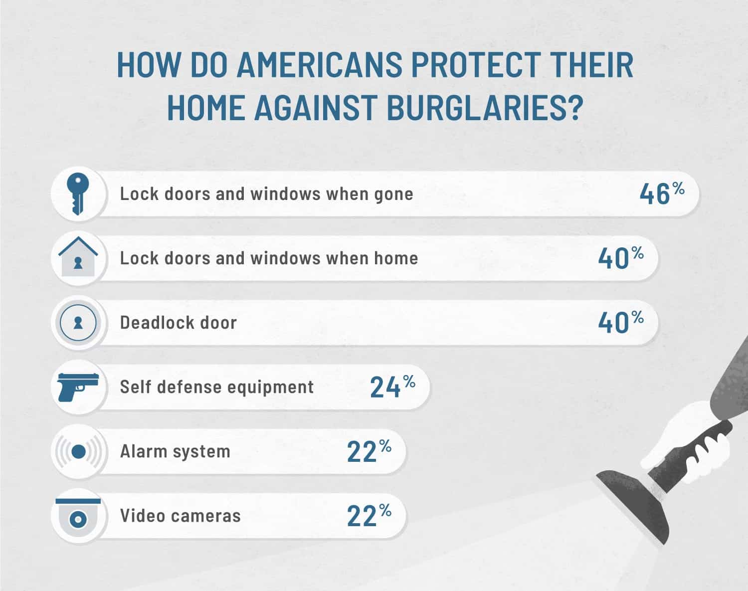 graphic that shows what americans do to protect their home from a burglary